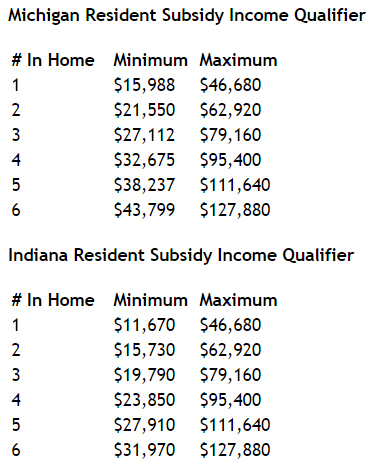 MIchigan and Indiana income qualifier for tax subsidies health insurance